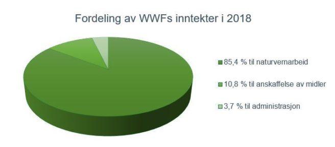 Kakediagram som viser fordelingen av WWFs inntekter i 2018