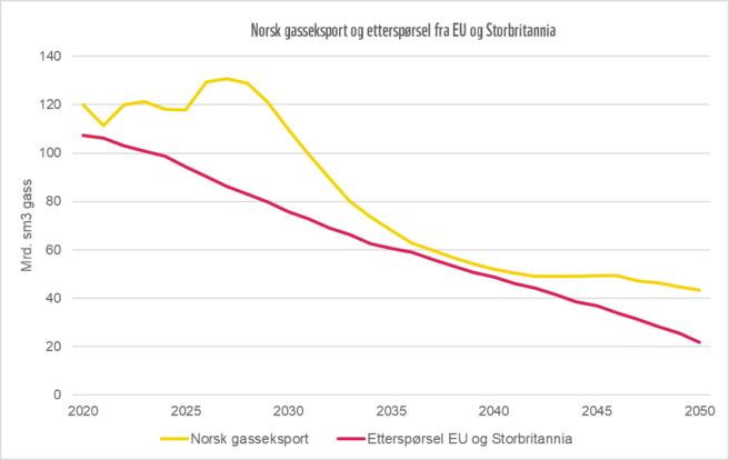 En graf som viser at etterspørselen av gass fra EU og Storbritannia vil synke.