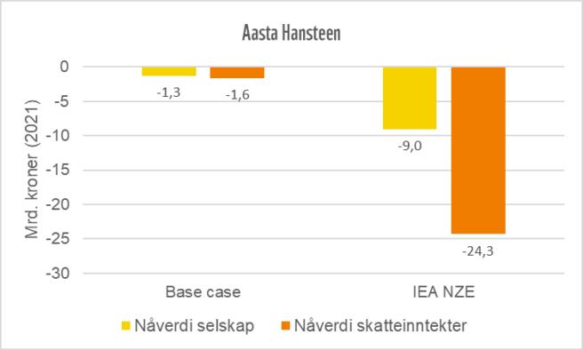 Graf som viser at Aasta Hansteen-feltet vil gå i minus.