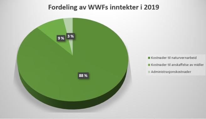 Kakediagram som viser fordelingen av WWFs inntekter i 2019