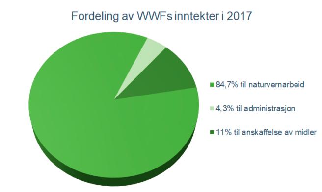 Kakediagram som viser fordelingen av WWFs inntekter i 2017